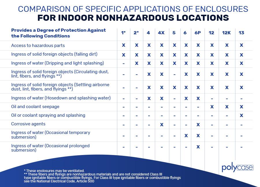 Indoor Nonhazardous Locations Chart - light