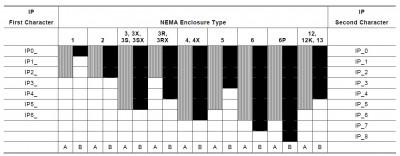 NEMA vs. IP ratings on Plastic Enclosures