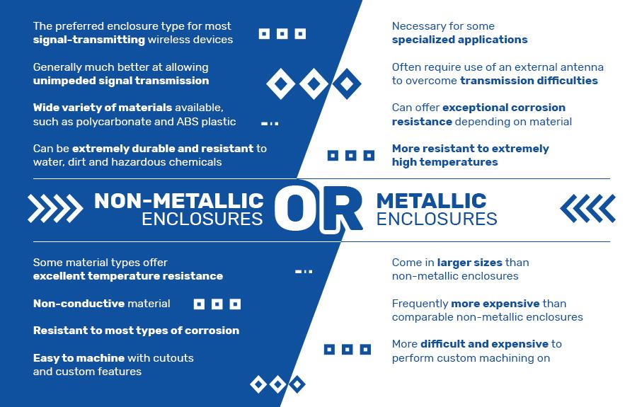 Non-Metallic or Metallic Enclosure