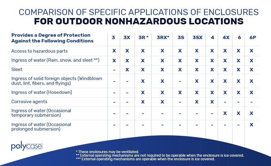 Outdoor Nonhazardous Locations Chart - Light