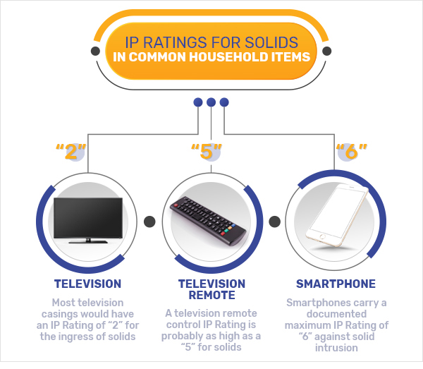 solids ip ratings graphic